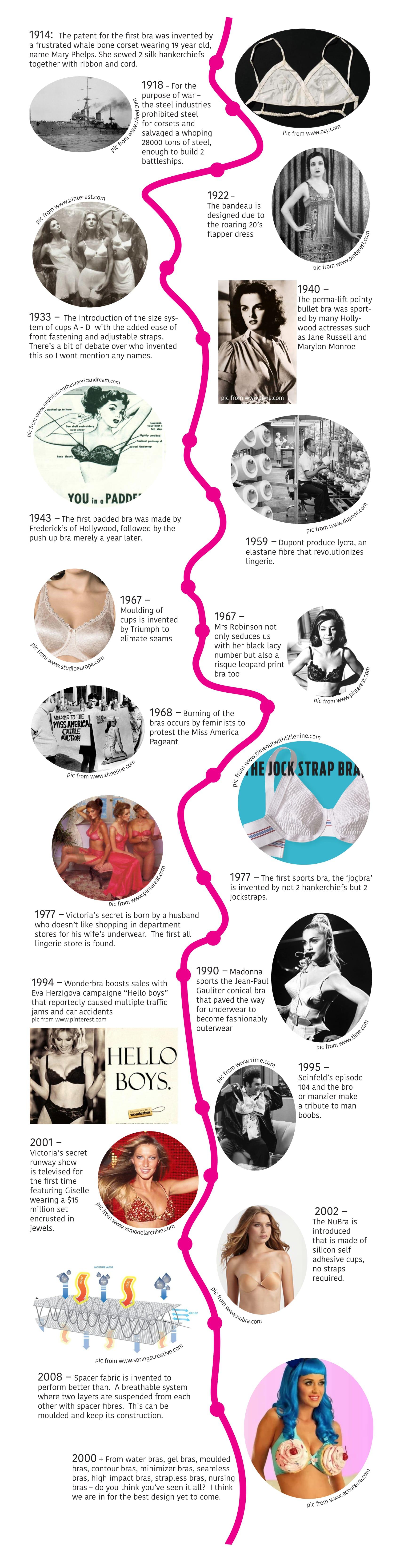 History of Bra